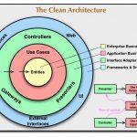 実践クリーンアーキテクチャ