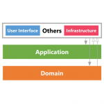 ADOP (Application Domain Others Pattern)